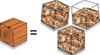 Når træ hugges til flis fylder det næsten tre gange mere
