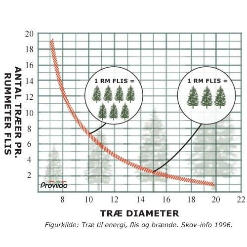 Træ til energi, flis og brænde. Skov-info 1996